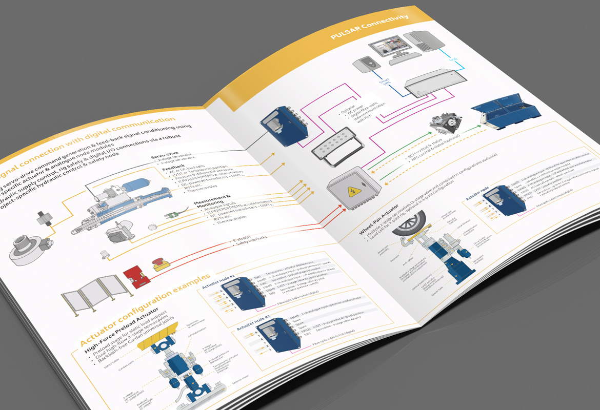Servotest Technical Brochure